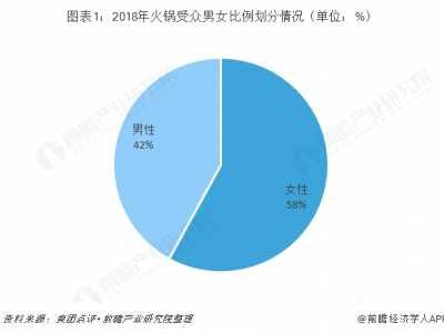 养生消费趋势 2018年中国火锅行业市场消费现状与发展趋势
